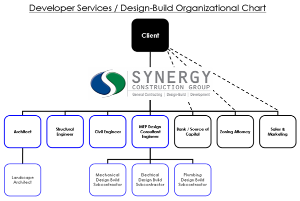 Synergy Construction Group General Contracting Designbuild. Synergy Organization Chart. Wiring. General Construction Diagram At Scoala.co