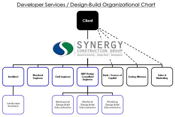Organisational Chart For A Design Build Team